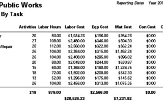 Facilities Cost Task Summary