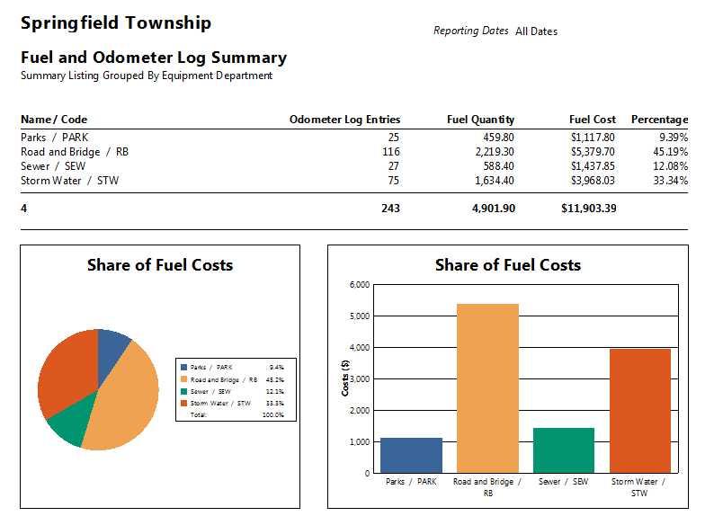 Fleet maintenance software county fleet management for Fleet management report template