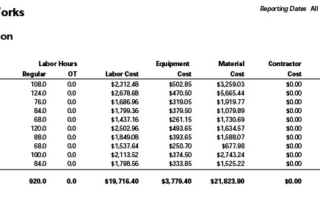 Storm Water Cost Summary