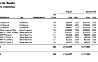 WasteWater Replacement Funding