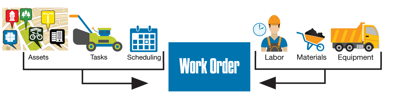 Work Orders for Public Works