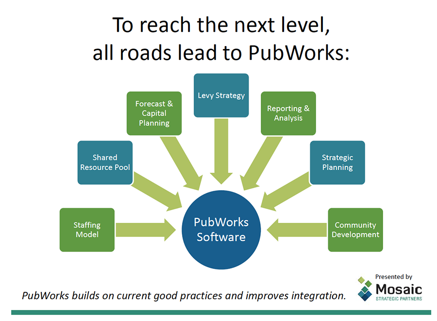 All Road Lead To PubWorks